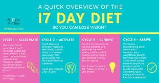Periods Diet Chart 17 Day Diet Step By Step Overview Cycle Food Lists