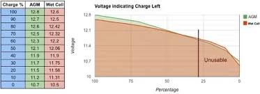 What Does Low Voltage Say About A Car Battery Quora