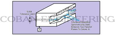 Slot Tolerance Chart Gd T Geometric Dimensioning And Tolerancing Location