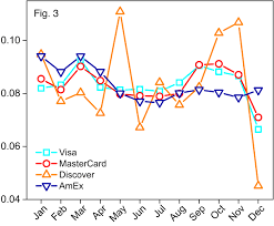 another noticeable fact is the downward trend of cards expiring in december while 11 of discover cards expires in may this ratio bottoms down at 4 in