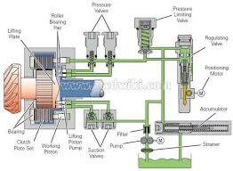 haldex awd cars 4x4 vehicles 4wd trucks 4motion quattro haldex generation 1 diagram of the oil pressure