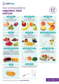 Food Portion Size Chart Food Serving Sizes Guides