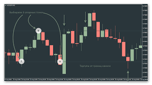 Графики роста валют для бинарных торгов