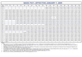 Us Air Force Pay Chart 2009 Us Military Us Military Pay Chart