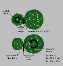 a spur gear is basically a series of levers the larger diameter the gear the longer the levers