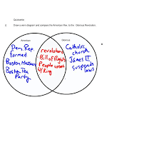 Articles Of Confederation And Constitution Venn Diagram U S Bill Of Rights Venn Diagram Wiring Diagram