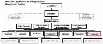 Transportation Organizational Chart Related Keywords