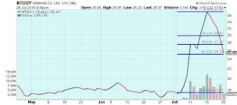 The Keystone Speculator Ntdoy Nintendo Daily Chart Riding