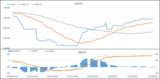 Cpo Future Price Chart Cpo Prices Eased During The Chinese New Yearss Long Break