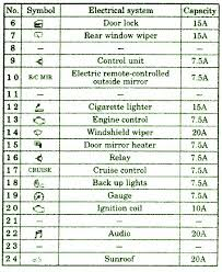 fuse layoutcar wiring diagram page 291 2003 mitsubishi eclipse instrument panel fuse box map