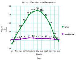 Taiga Temperature Chart Precipitation The Taiga