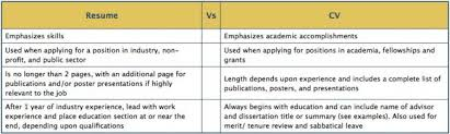 What Is The Difference Between Cv And Resumes Curriculum Vitae ...