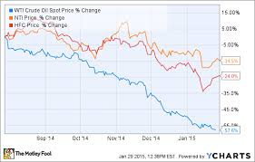 Wcs Vs Wti Price Chart 2 Great Ways To Invest In Oil Dividend Stocks While Hedging