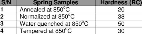 Rockwell Hardness Rc Values Of Heat Treated Mild Steel