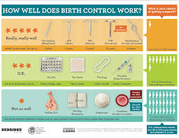 works best birth control methods what works best for you my shift