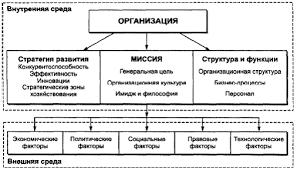 Дипломная работа Реорганизация предприятия ru Одним из важнейших аспектов управления как в обобщенном смысле управления системами так и в прикладном смысле управления экономикой бизнесом