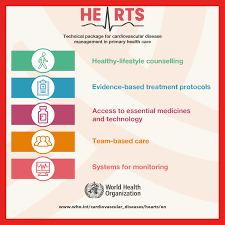 World Health Organization Blood Pressure Chart Who Hearts Technical Package