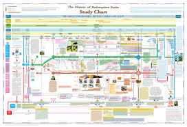 Unbiased History Of The World Chart Free World History