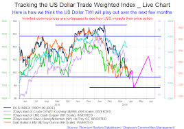 Live Charts Us Dollar Tracking The Us Dollar Trade Weighted Index Vs Oil Gold And