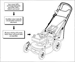 how lawn mower is made manufacture used parts components the shell is painted electrostatically and then baked to seal the paint meanwhile the