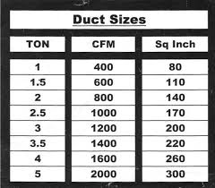 Cfm Per Duct Size Chart Sizing Duct Ducts Ductwork Air Flow