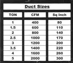 Hvac Cfm Air Flow Chart Cfm Per Duct Size Chart Sizing Duct Ducts Ductwork Air Flow