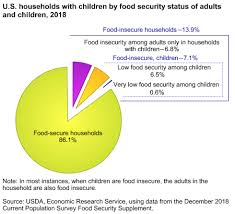 Food Pie Chart Usda Usda Ers Interactive Charts And Highlights