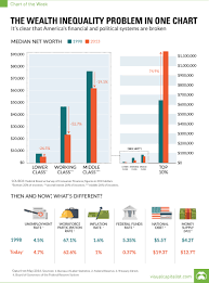 Inequality Chart The Wealth Inequality Problem In One Chart