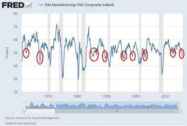 Ism Purchasing Managers Index Chart Why The Ism Manufacturing Index Is Generally Misunderstood