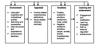 Cognition And Instruction Motivation Attribution And