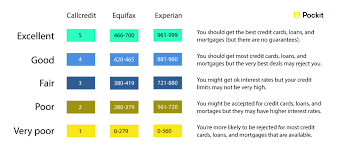 Chart Of Credit Rating Scores What Counts As A Good Credit Score Pockit Hq