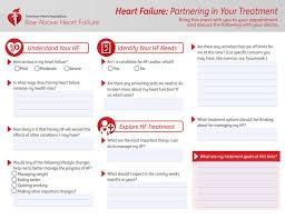 Nyha Classification Chart Classes Of Heart Failure American Heart Association