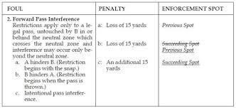 Football Rules Interpretations And Clarifications 2019