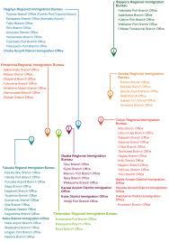 Updated Organizational Chart Of Bureau Of Customs Organization Structure Immigration Bureau Of Japan Website