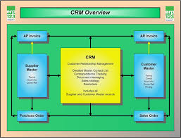 Complete Erp System Flowchart Er Diagram For Business