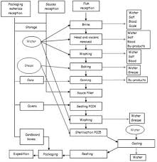 Fish Canning Industry A Flowchart Download Scientific Diagram