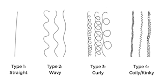 Curl Patterns Custom The Ultimate Curl Pattern Guide NaturAll Club
