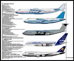 Heavy Airliner Chart Airplane Military Aircraft