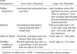 Continuous Positive Airway Pressure Mask Leak Measurements