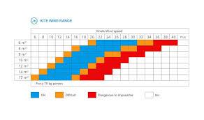 Purchase Guide For Beginners Kitesurf Equipment Backside