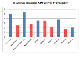 Why The Economy Performs Better Under Democratic Presidents