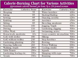 meat calories chart inspirational calorie burning chart work out of meat calories chart lovely nutritional