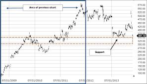 Price Distribution Chart Price Volume Distribution Fidelity