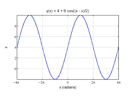observing the graph we see that the model is vertically shifted by y 4 and oscillates about this line as noted above it has an amplitude of b 6