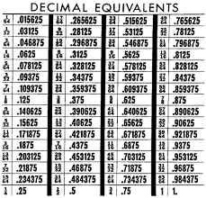 Fraction To Decimal Chart 1 32 Steel Rule Types And Usage