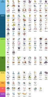 Pokemon Go Evolve Items Chart Www Bedowntowndaytona Com