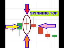Learn Way To Trade Spinning Top Candlestick Patterns Candlestick Patterns Trading 2018