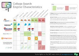 top college research engines