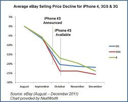 Iphone Pricing Chart This May Be The Best Time To Sell Your Iphone If You Want To