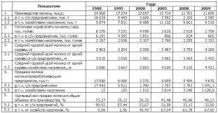 Реферат Менжунова М А Исследование рынка молока и молочной  Таблица 1 Производство ресурсы и объемы продаж молока в Украине 1900 2009